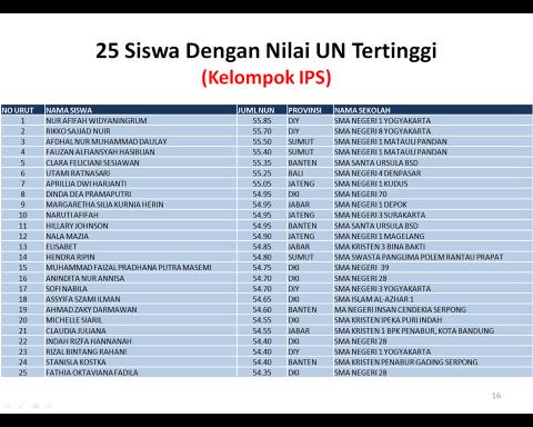 UNT tertinggi IPS